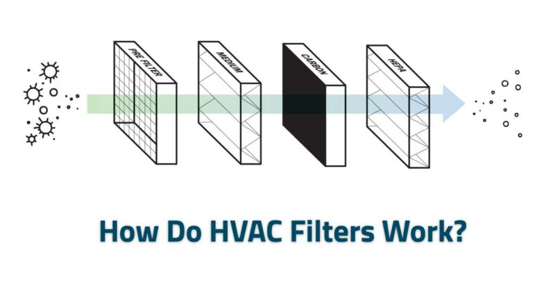 How do HVAC Filters Work?