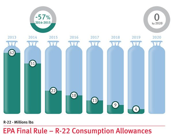 EPA's Final Rule on R-22 Phaseout